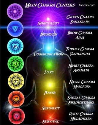 Chakra Balancing Healing Sessions